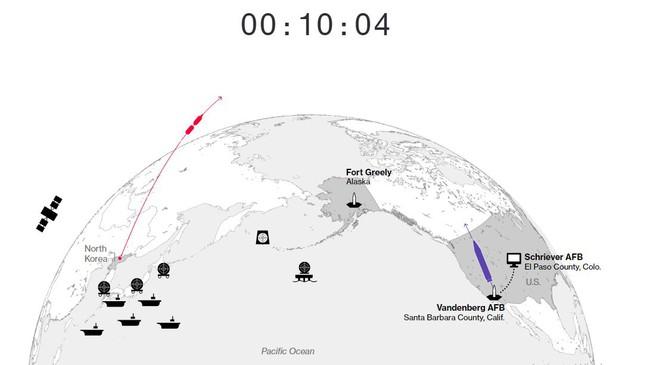 Hệ thống phòng thủ của Mỹ sẽ đối phó với cuộc tấn công hạt nhân từ Triều Tiên như thế nào? - Ảnh 4.