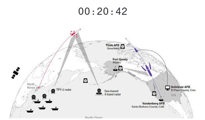 Hệ thống phòng thủ của Mỹ sẽ đối phó với cuộc tấn công hạt nhân từ Triều Tiên như thế nào? - Ảnh 5.