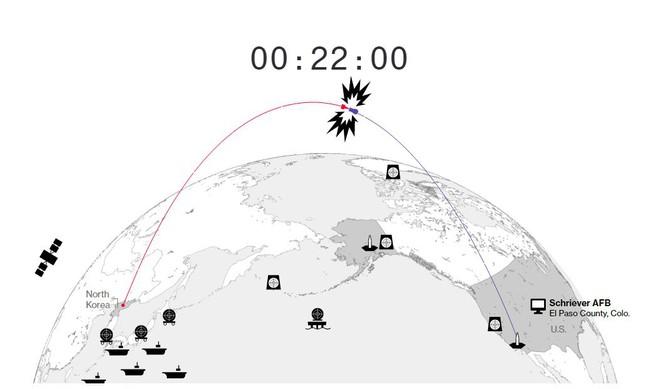 Hệ thống phòng thủ của Mỹ sẽ đối phó với cuộc tấn công hạt nhân từ Triều Tiên như thế nào? - Ảnh 6.