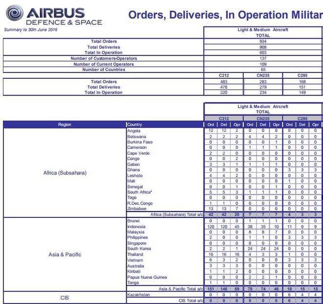 Sau Việt Nam, máy bay vận tải C-295 đón khách hàng mới ở châu Á - Ảnh 1.