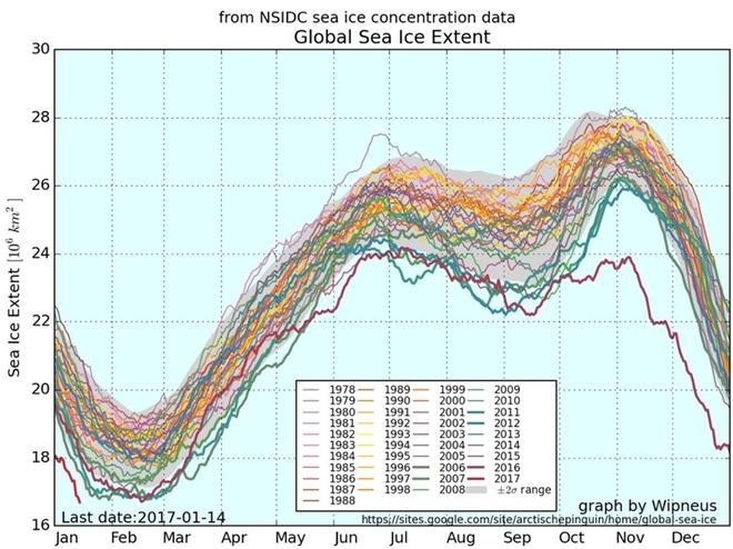 Cảnh báo: Chưa bao giờ băng trên thế giới lại thấp ở mức kỷ lục như năm nay - Ảnh 1.