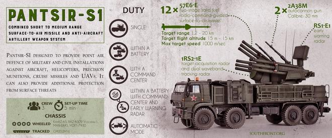 Pantsir-S1 lập công lớn tại Syria: Đánh chặn thành công rocket trong thực chiến - Ảnh 1.