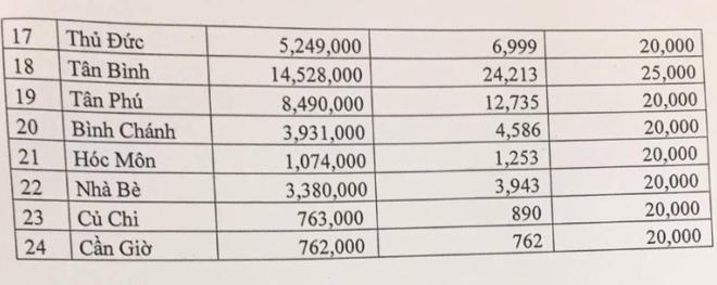 Đề xuất mức phí sử dụng vỉa hè 100.000 đồng/m2/tháng - Ảnh 2.