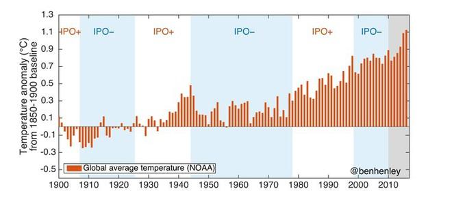Trái Đất có nguy cơ biến thành lò lửa vì người bà con khó tính của El Niño và La Niña - Ảnh 2.