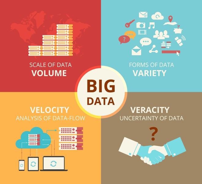 Big Data - xu hướng cần thiết khi máy móc có thể dự đoán tương lai và số phận của con người - Ảnh 3.