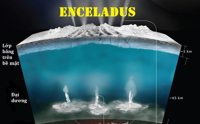 Bí mật dưới lòng đại dương Enceladus - ứng viên sáng giá nhất có sự sống trong Hệ Mặt Trời
