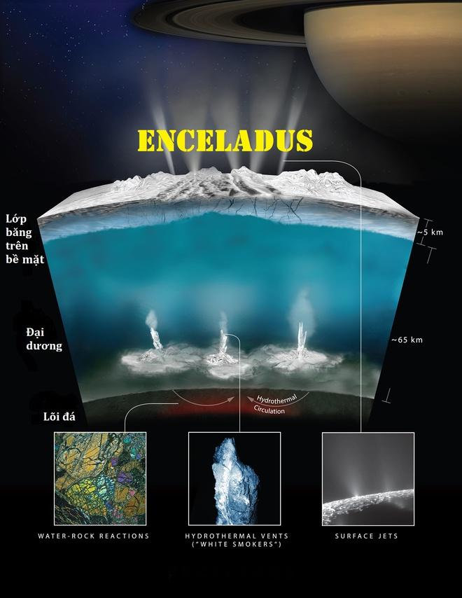 Bí mật dưới lòng đại dương Enceladus - ứng viên sáng giá nhất có sự sống trong Hệ Mặt Trời - Ảnh 6.