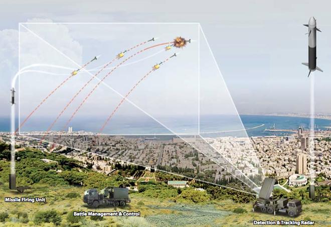 Việt Nam đã sở hữu thành phần quan trọng của hệ thống phòng thủ tên lửa Israel - Ảnh 2.