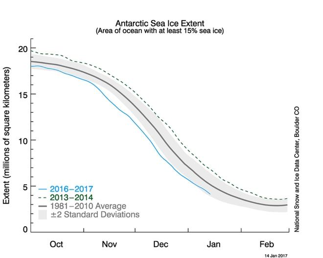 Cảnh báo: Chưa bao giờ băng trên thế giới lại thấp ở mức kỷ lục như năm nay - Ảnh 3.