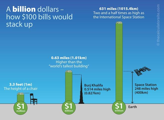 Jeff Bezos vừa có 100 tỷ USD: Đổi thành tiền mặt, con số này lớn cỡ nào? - Ảnh 8.
