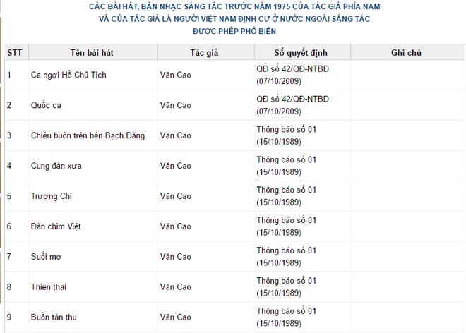 Website của Cục NTBD không cấp phép cho ca khúc nào của Văn Cao? - Ảnh 1.