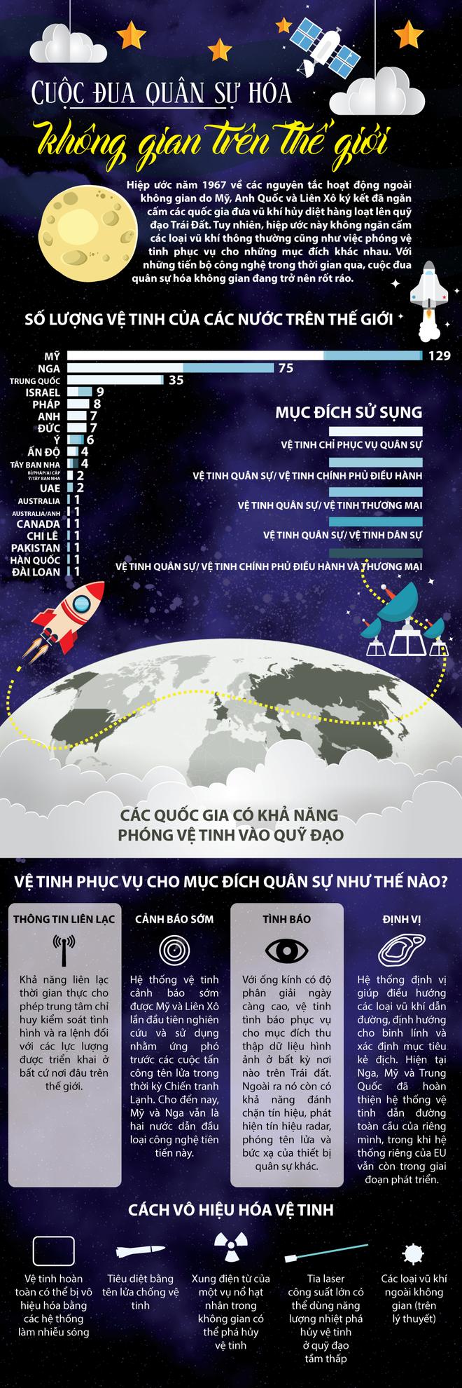 Infographic: Cuộc đua quân sự hóa không gian trên thế giới - Ảnh 1.