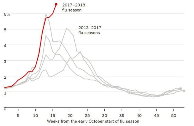 Dịch cúm dữ dội nhất trong vòng 10 năm, nước Mỹ không biết bao nhiêu trẻ nữa sẽ chết! - Ảnh 2.