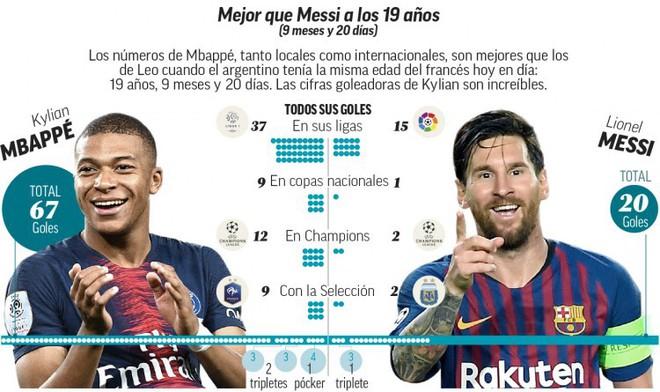 Bằng chứng cho thấy Mbappe ăn đứt Messi về mọi mặt - Ảnh 1.