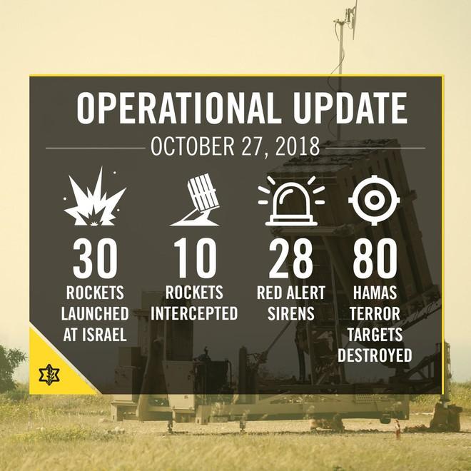 Israel trút bão đạn phản đòn Hamas: Cơn thịnh nộ gây thiệt hại rất lớn - Ảnh 1.