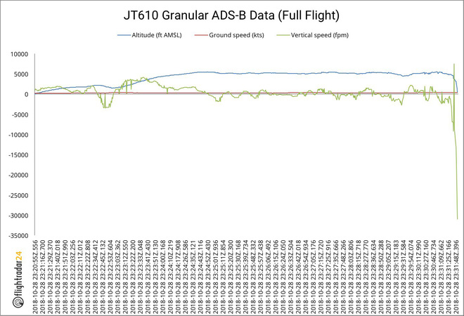 Rơi máy bay Indonesia: Điểm bất thường vào phút cuối trước khi JT-610 biến mất khỏi radar - Ảnh 1.