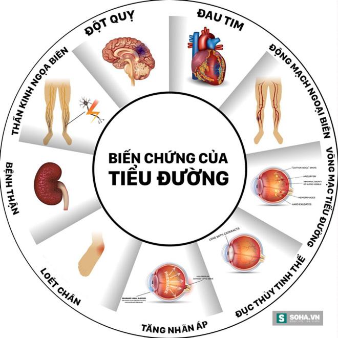 Cách phòng ngừa bệnh tiểu đường khi bị chẩn đoán cao đường huyết - Ảnh 1.