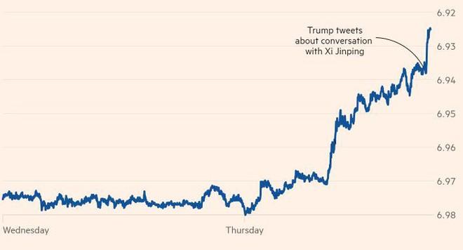 Đồng NDT bất ngờ tăng mạnh sau tuyên bố của TT Trump: Phía sau củ cà rốt là cây gậy đáng gờm? - Ảnh 2.