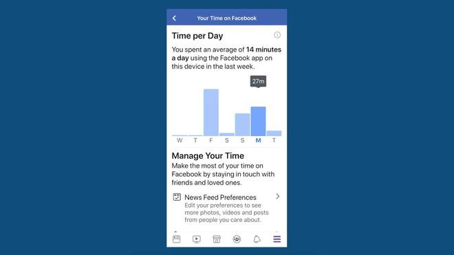Facebook ra mắt tính năng cho bạn biết đã tốn bao nhiêu thời gian vào MXH này mỗi ngày - Ảnh 1.