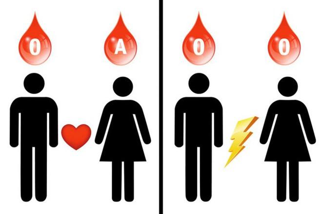 8 điều người nhóm máu O nên biết - Ảnh 8.