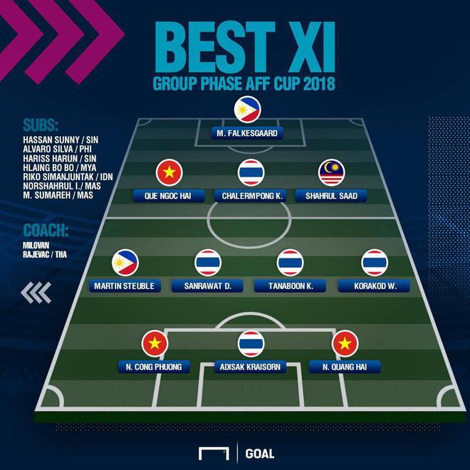 Công Phượng liên tục xuất hiện trong đội hình xuất sắc nhất vòng bảng AFF Cup 2018 - Ảnh 2.