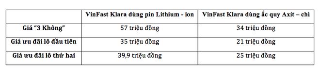 Lộ giá xe Klara lô đầu tiên: Hãng chịu lỗ 40%, đặt giá bản dùng pin Lithium - ion 35 triệu, bản ắc quy Axít - chì 21 triệu - Ảnh 1.