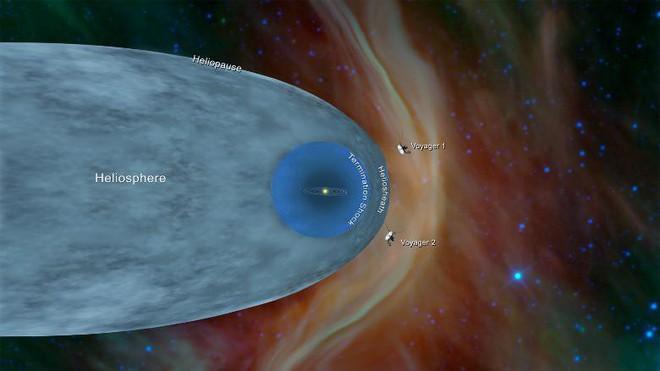 Vượt 18 tỷ km, tàu thăm dò NASA tiến vào không gian giữa các vì sao - Ảnh 1.