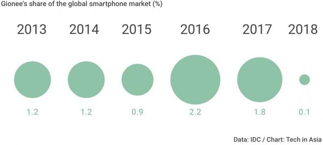 Gionee, hãng smartphone Trung Quốc, chính thức phá sản - Ảnh 1.