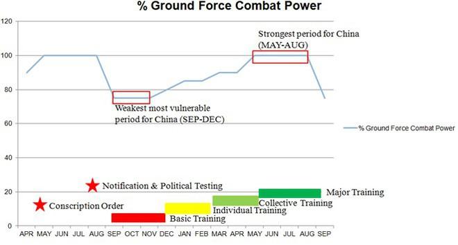 Chế độ nghĩa vụ quân sự đã làm suy yếu quân đội Trung Quốc như thế nào? - Ảnh 2.