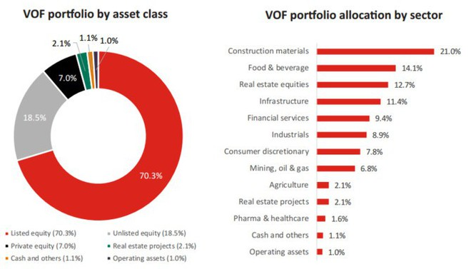 VinaCapital rót 45 triệu USD mua cổ phiếu Lọc dầu Dung Quất, PV Power - Ảnh 1.
