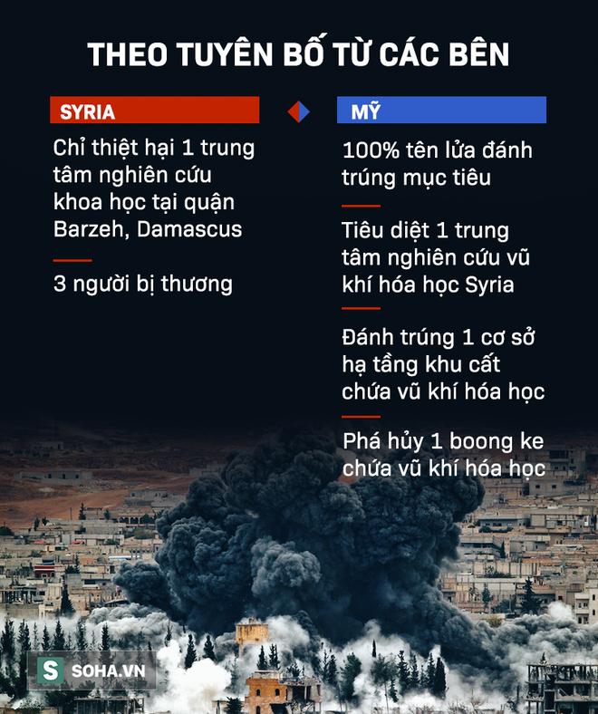[Infographic] Vụ tấn công Syria: Những phát ngôn đối lập hoàn toàn từ hai bên chiến tuyến - Ảnh 2.