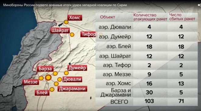 Bộ Quốc phòng Nga: Hiệu quả của PK Syria đánh tên lửa Mỹ - Pantsir-S1 số 1, Buk-M2 số 2 - Ảnh 2.