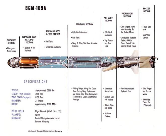 Dùng súng máy 12 ly 7 bắn tên lửa hành trình Tomahawk: Quyết không được sợ - Ảnh 3.
