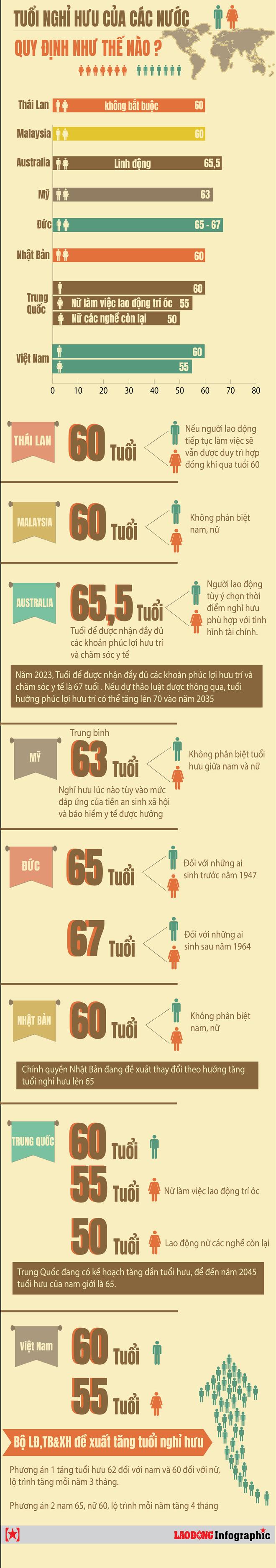 Infographic: Các nước trên thế giới tính lương hưu như thế nào? - Ảnh 1.