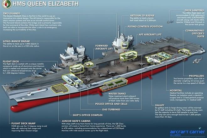 Ảnh: Tàu sân bay mạnh nhất hải quân Anh ra khơi với máy bay quân sự - Ảnh 5.
