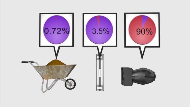 Uranium được làm giàu như thế nào? - Ảnh 2.