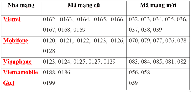 Chuyển SIM 11 số về 10 số: Nhà mạng hỗ trợ công cụ đồng bộ danh bạ trên điện thoại - Ảnh 1.