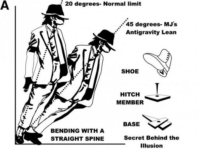 Khoa học lý giải cú ngả người 45 độ kinh điển của ông hoàng Michael Jackson - Ảnh 1.