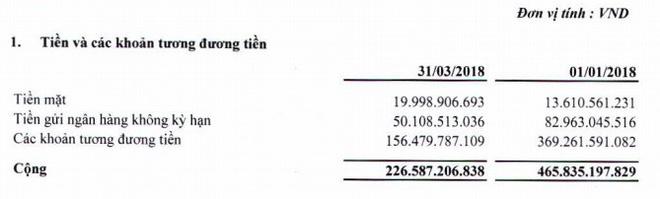 Tập đoàn của đại gia Trịnh Văn Quyết có bao nhiêu tiền mặt, tiền gửi ở ngân hàng? - Ảnh 1.