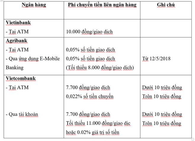 Tăng phí rút tiền ATM nội mạng, ngân hàng nào đang thu phí cao nhất? - Ảnh 2.