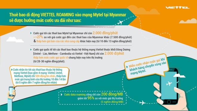 """Khai trương mạng di động Mytel, Viettel """"miễn cước"""" roaming quốc tế ở Myanmar - Ảnh 1."""