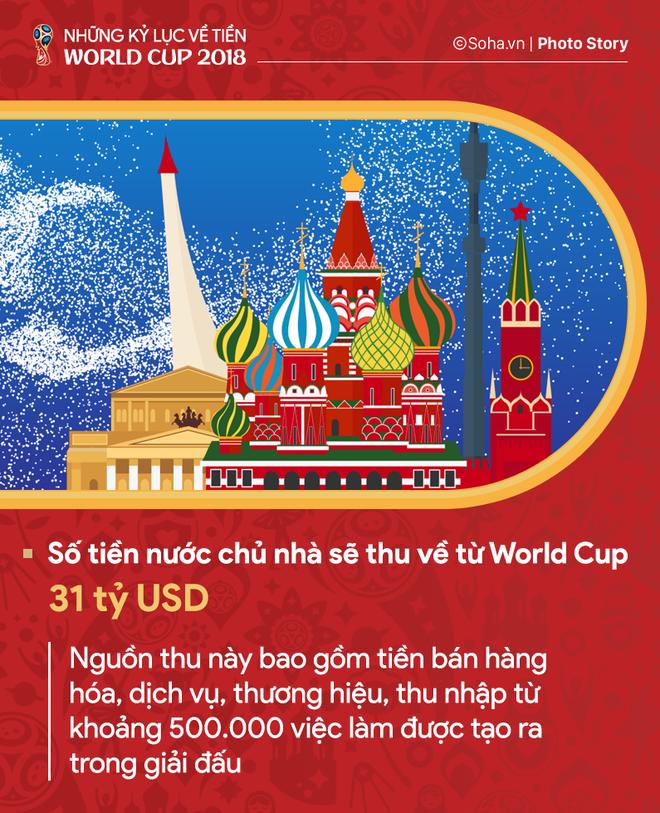 Những kỷ lục về tiền của World Cup 2018 - Ảnh 4.