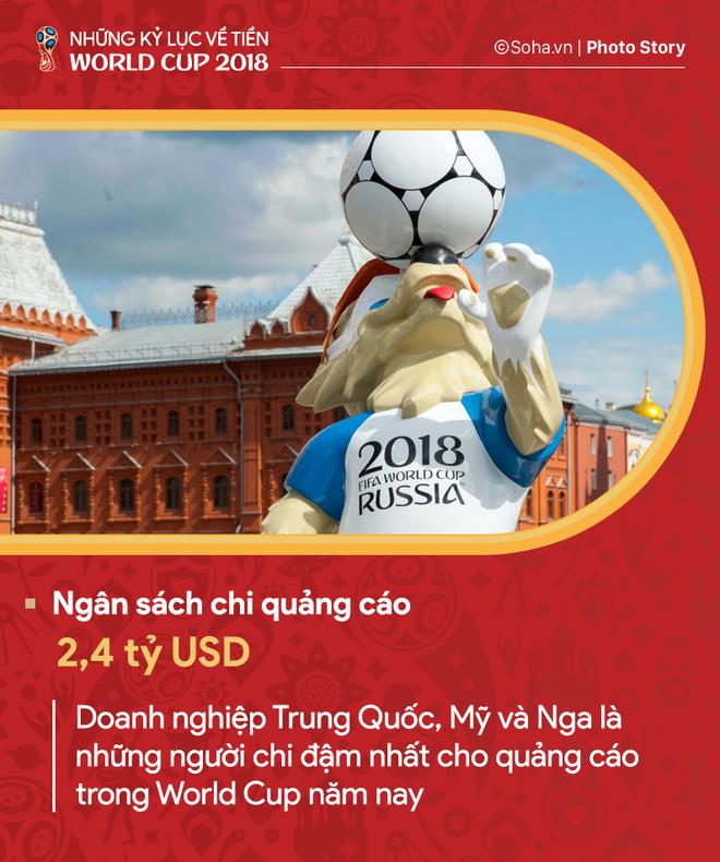 Những kỷ lục về tiền của World Cup 2018 - Ảnh 5.