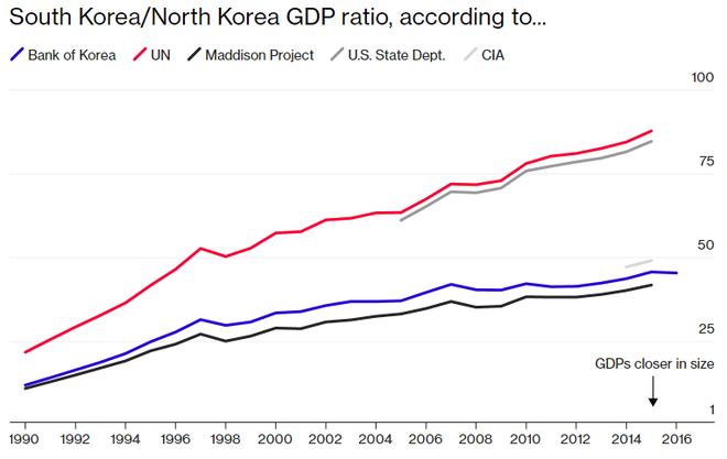 Nền kinh tế Triều Tiên lớn cỡ nào? - Ảnh 1.