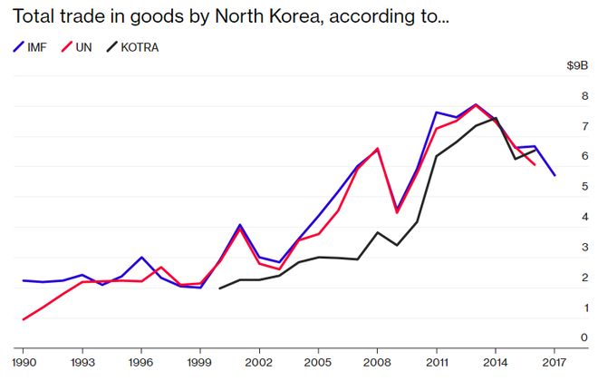 Nền kinh tế Triều Tiên lớn cỡ nào? - Ảnh 3.