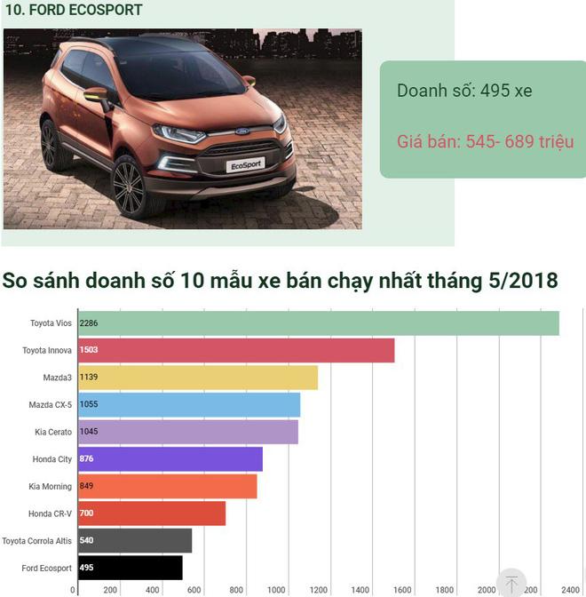 [Infographic] Ô tô bán chạy tháng 5: Xe lắp ráp chiếm ưu thế - Ảnh 6.