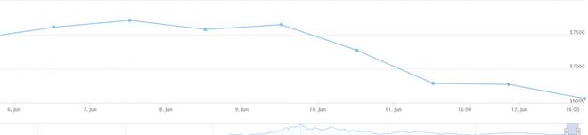 Giá Bitcoin hôm nay 13/6: Tụt khỏi ngưỡng 6.500 USD, nhà đầu tư hoang mang - Ảnh 1.