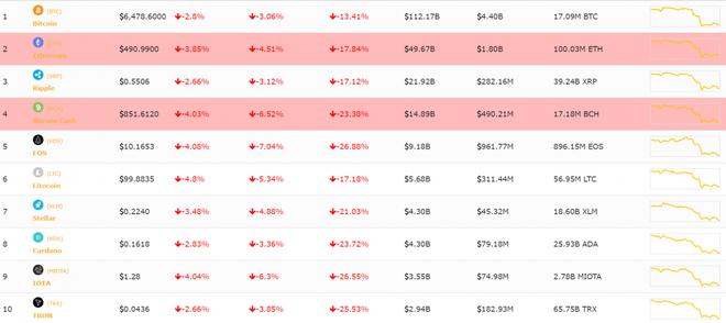 Giá Bitcoin hôm nay 13/6: Tụt khỏi ngưỡng 6.500 USD, nhà đầu tư hoang mang - Ảnh 2.
