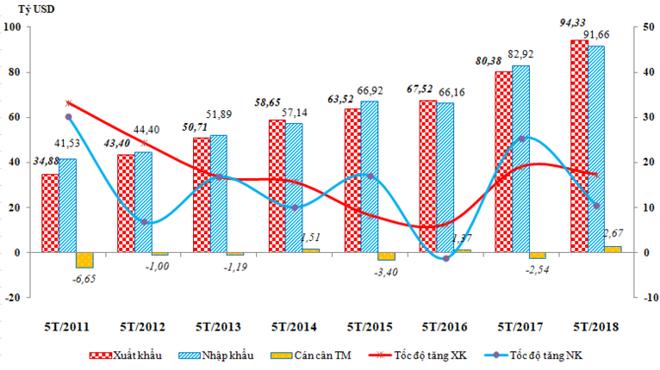 Kim ngạch xuất nhập khẩu tháng 5 cao kỷ lục - Ảnh 1.