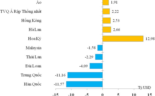 Kim ngạch xuất nhập khẩu tháng 5 cao kỷ lục - Ảnh 2.